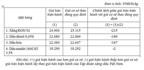 Trích lại quỹ bình ổn để giữ nguyên giá xăng, dầu - 1