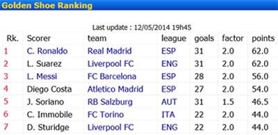TRỰC TIẾP Real - Espanyol: 6 phút 3 bàn (KT) - 4