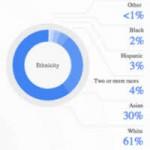 Công nghệ thông tin - Google công bố tỉ lệ nhân khẩu của gần 5.000 nhân viên