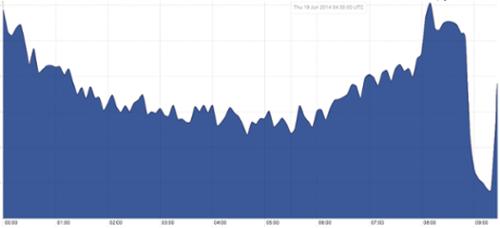 """Facebook """"sập"""" 30 phút: Thiệt hại hàng trăm ngàn USD - 4"""