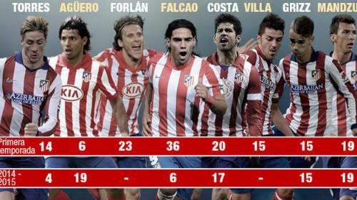 Atletico Madrid: Lò mài tài năng thành ngôi sao - 1