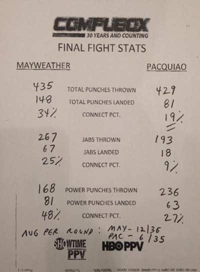Mayweather - Pacquiao: Vô địch của mọi nhà vô địch - 22