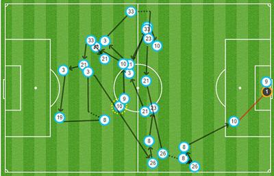 TRỰC TIẾP Juventus - Real: Tevez và Bale rời sân (KT) - 5
