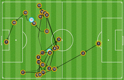 TRỰC TIẾP Juventus - Real: Tevez và Bale rời sân (KT) - 7