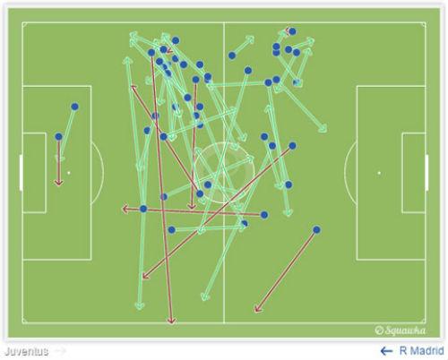 Có Ramos, Bale, Real như đá chấp người - 2
