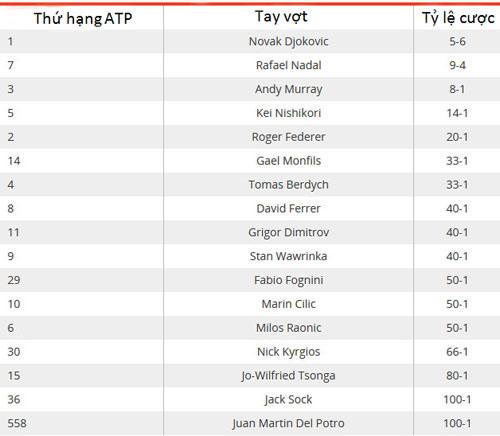 Thi đấu sa sút, Nadal vẫn là số 2 cho Roland Garros - 2