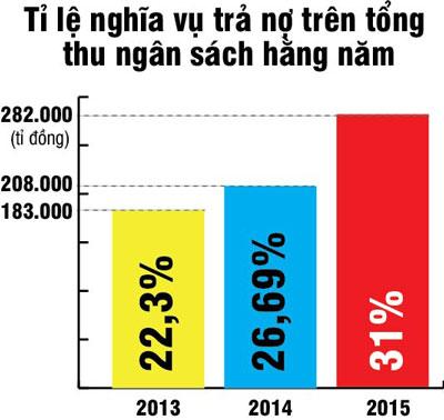 Lo ngại nợ công gia tăng với tốc độ cao - 1
