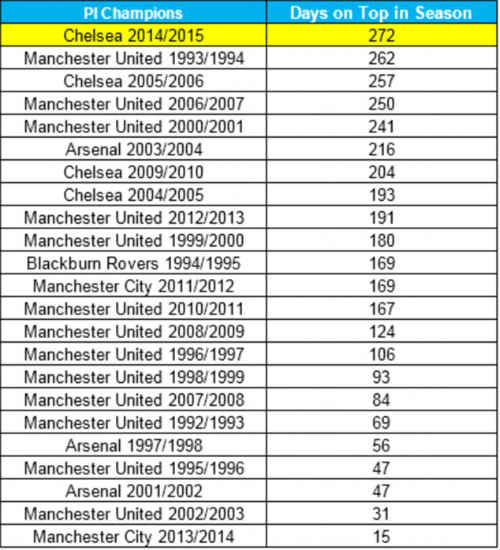 Chelsea sắp vượt MU & Arsenal thời đỉnh cao - 2
