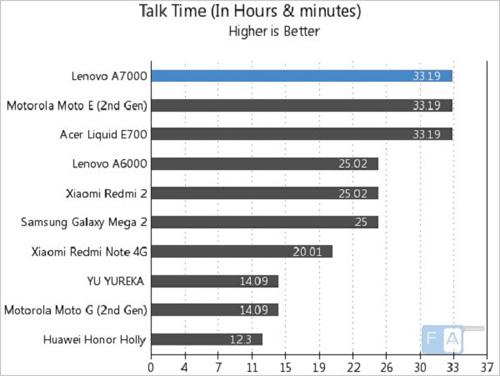 Cơ hội cuối để sở hữu Lenovo A7000 với giá hấp dẫn lúc 11h trưa nay - 4