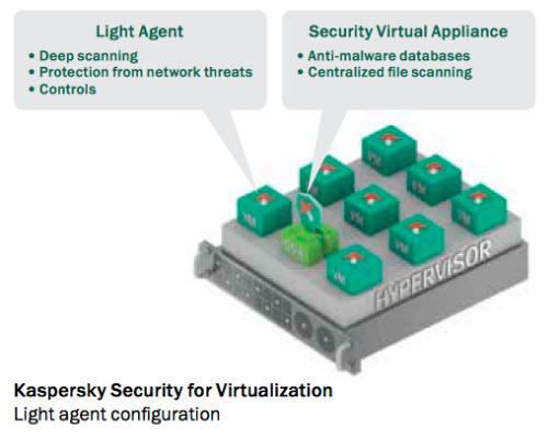 Công nghệ Light Agent giúp bảo vệ hệ thống ảo hóa... kiểu mới - 1
