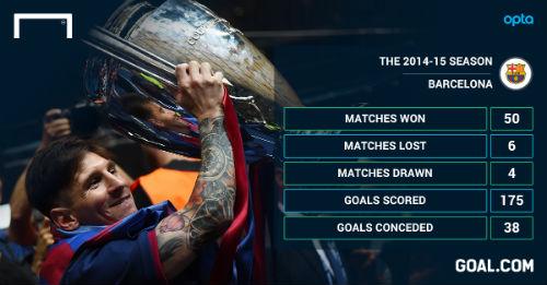 Barca vô địch C1: Messi vĩ đại nhờ biết hi sinh - 3