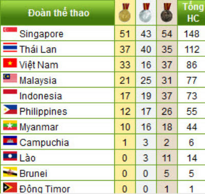 SEA Games 9/6: Ánh Viên 6 HCV, 7 kỷ lục - 1