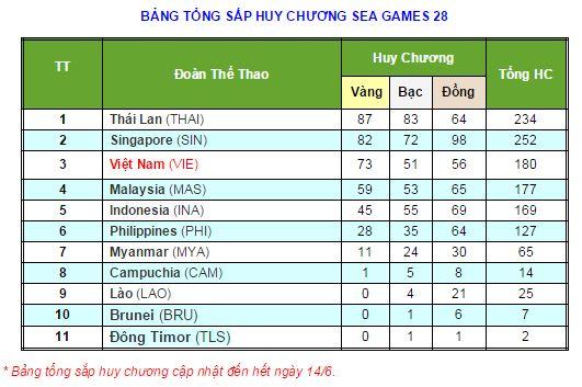 "SEA Games 14/6: Taekwondo ""gặt vàng"", VN có HCV thứ 73 - 1"