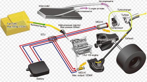Power unit F1 – V6 Turbo 1,6lít được cấu thành ra sao? - 1
