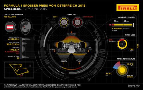 Austria GP 2015: Đường đua Red Bull Ring - 2