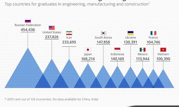 VN lọt top 10 quốc gia nhiều kỹ sư nhất TG - 1