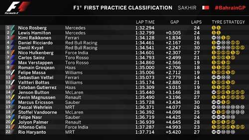 Đua thử Bahrain GP 2016: Mercedes ung dung trên đỉnh - 1