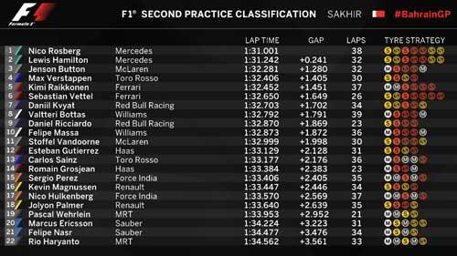 Đua thử Bahrain GP 2016: Mercedes ung dung trên đỉnh - 2