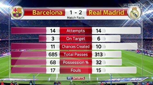 Chiến thuật của Zidane - 2