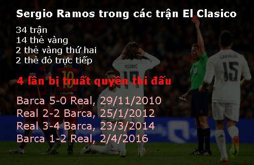 """Ramos bị mắng """"ngu xuẩn"""" vì thẻ đỏ ở Kinh điển - 3"""
