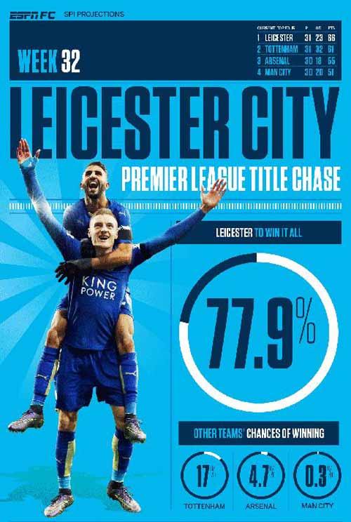 Chi tiết Leicester City - Southampton: Kịch bản quen thuộc (KT) - 9