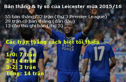 Leicester phi tới ngôi vô địch: Mỗi ngày một người hùng - 3