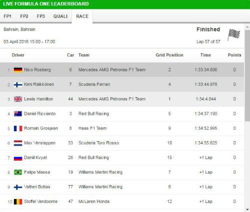 F1, Bahrain GP: Vận đen Vettel, bản lĩnh Rosberg - 3