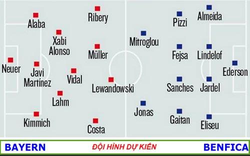 Chi tiết Bayern – Benfica: Lợi thế nhỏ nhoi (KT) - 7
