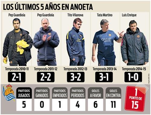 """""""Hiểm địa"""" chờ Barca, Liga sắp kịch tính trở lại - 1"""
