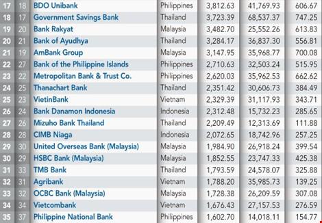 """VN """"tỏa sáng"""" ở bảng xếp hạng 100 ngân hàng Đông Nam Á - 2"""