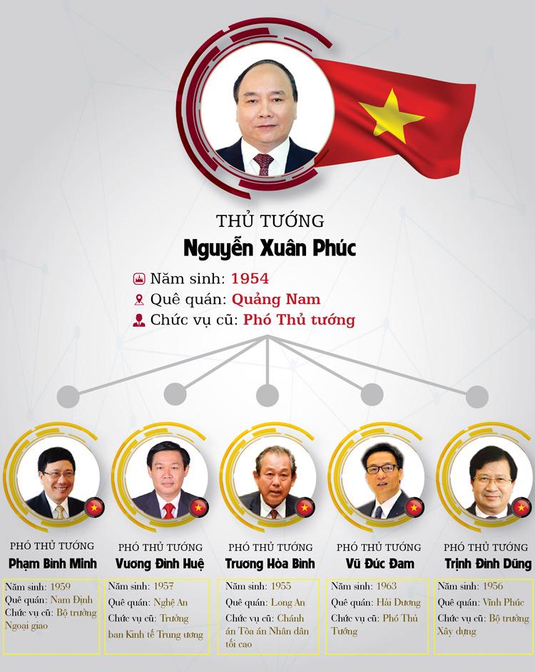 Infographic: Chân dung 27 thành viên Chính phủ - 1