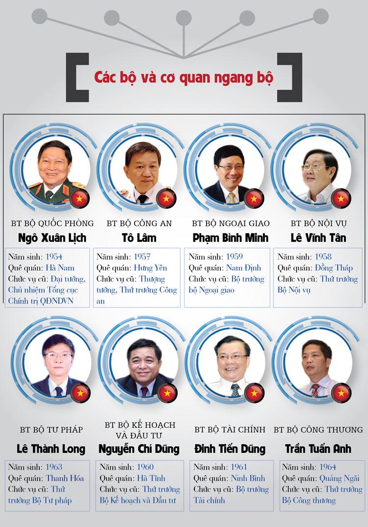 Infographic: Chân dung 27 thành viên Chính phủ - 2