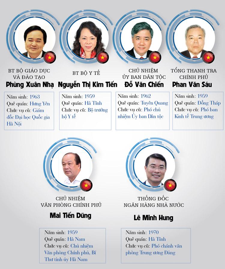 Infographic: Chân dung 27 thành viên Chính phủ - 4