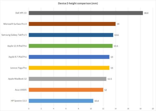 HP Spectre 13: lời đáp trả đầy thách thức với Apple MacBook - 2