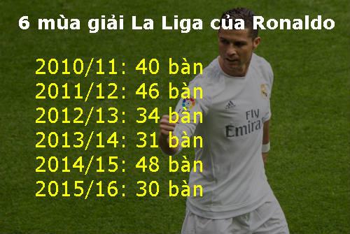 Ronaldo 6 mùa liền ghi 30 bàn: Người khổng lồ bền bỉ - 2