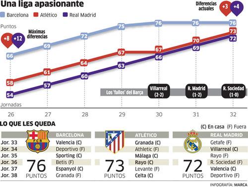 Barca sa sút, La Liga đã hấp dẫn hơn Premier League - 2