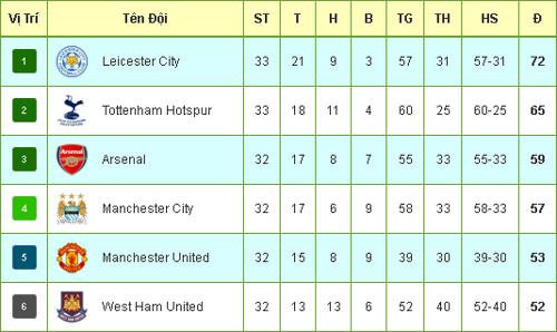 """Tiêu điểm vòng 33 NHA: Leicester trên đỉnh, MU """"xuống vực"""" - 4"""