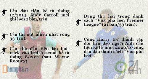 Carroll Cầu thủ hay nhất thế giới tuần qua - 8