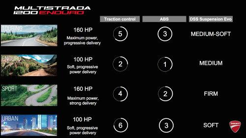 Ducati Multistrada 1200 Enduro: Vua phượt sình lầy - 5
