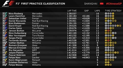 Chạy thử Chinese GP: Ferrari nhanh hơn Mercedes - 1