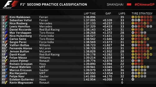 Chạy thử Chinese GP: Ferrari nhanh hơn Mercedes - 4