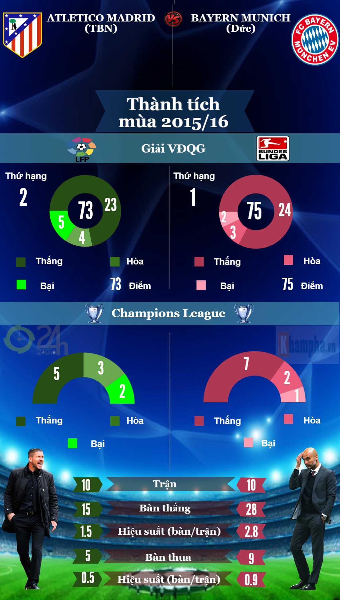 Tổng quan bán kết cúp C1: Long tranh hổ đấu (Infographic) - 4