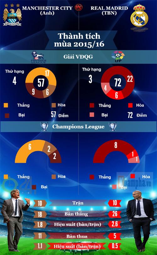 Tổng quan bán kết cúp C1: Long tranh hổ đấu (Infographic) - 2