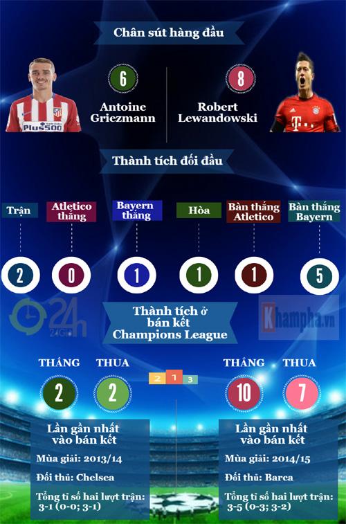 Tổng quan bán kết cúp C1: Long tranh hổ đấu (Infographic) - 5