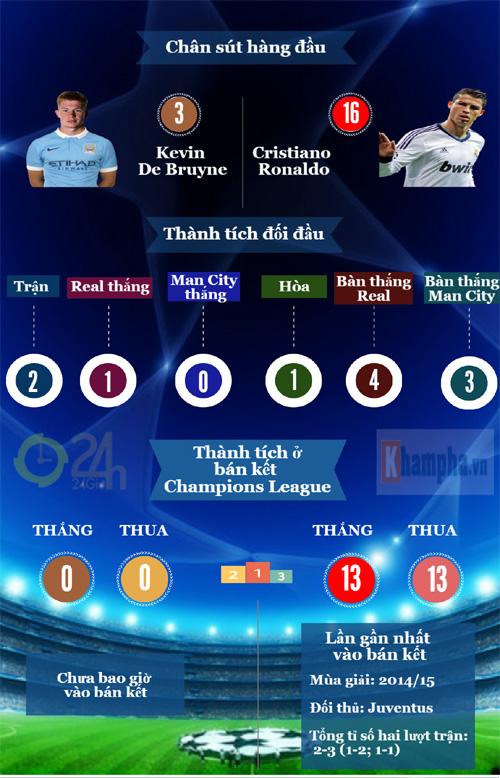 Tổng quan bán kết cúp C1: Long tranh hổ đấu (Infographic) - 3