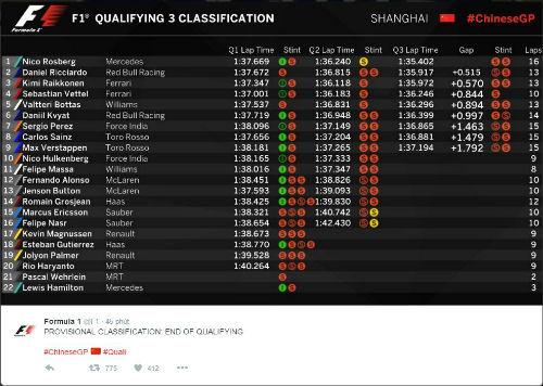 Tin thể thao HOT 16/4: Rosberg giành pole ở Thượng Hải - 1