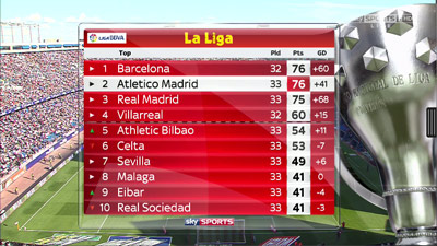 Chi tiết Barca – Valencia: Pique ôm đầu tiếc nuối (KT) - 3