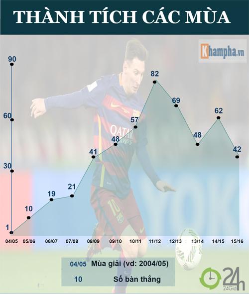 Messi & 500 bàn thắng: Huyền thoại và hơn thế nữa (Infographic) - 2