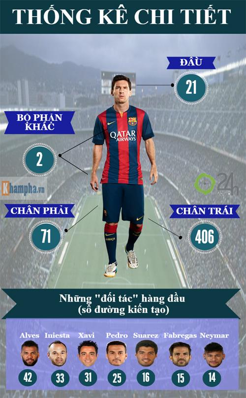 Messi & 500 bàn thắng: Huyền thoại và hơn thế nữa (Infographic) - 3