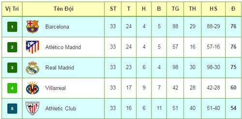 Liga trước vòng 34: Barca không còn đường lui - 3